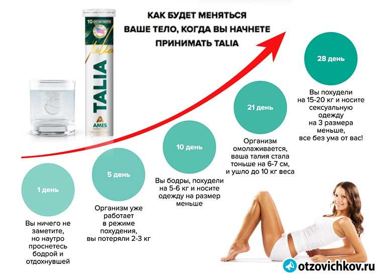 Средство для похудения талия как принимать