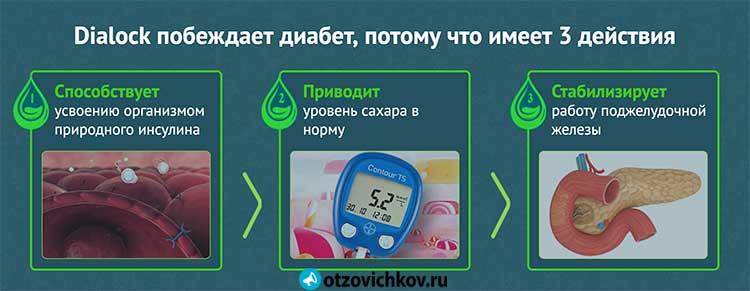 dialock от диабета